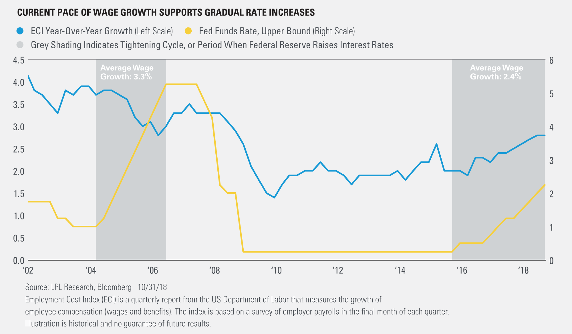 Our Thoughts on 3% Wage Growth | Macro Market Movers Blog ...