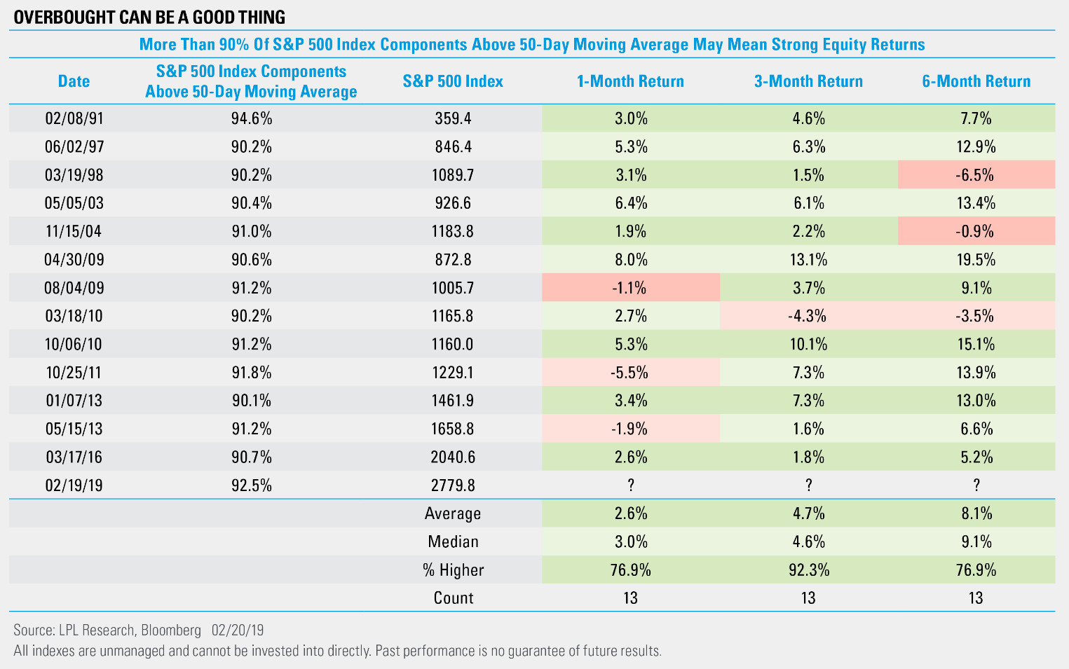When Is Overbought Bullish? | LPL Financial Research