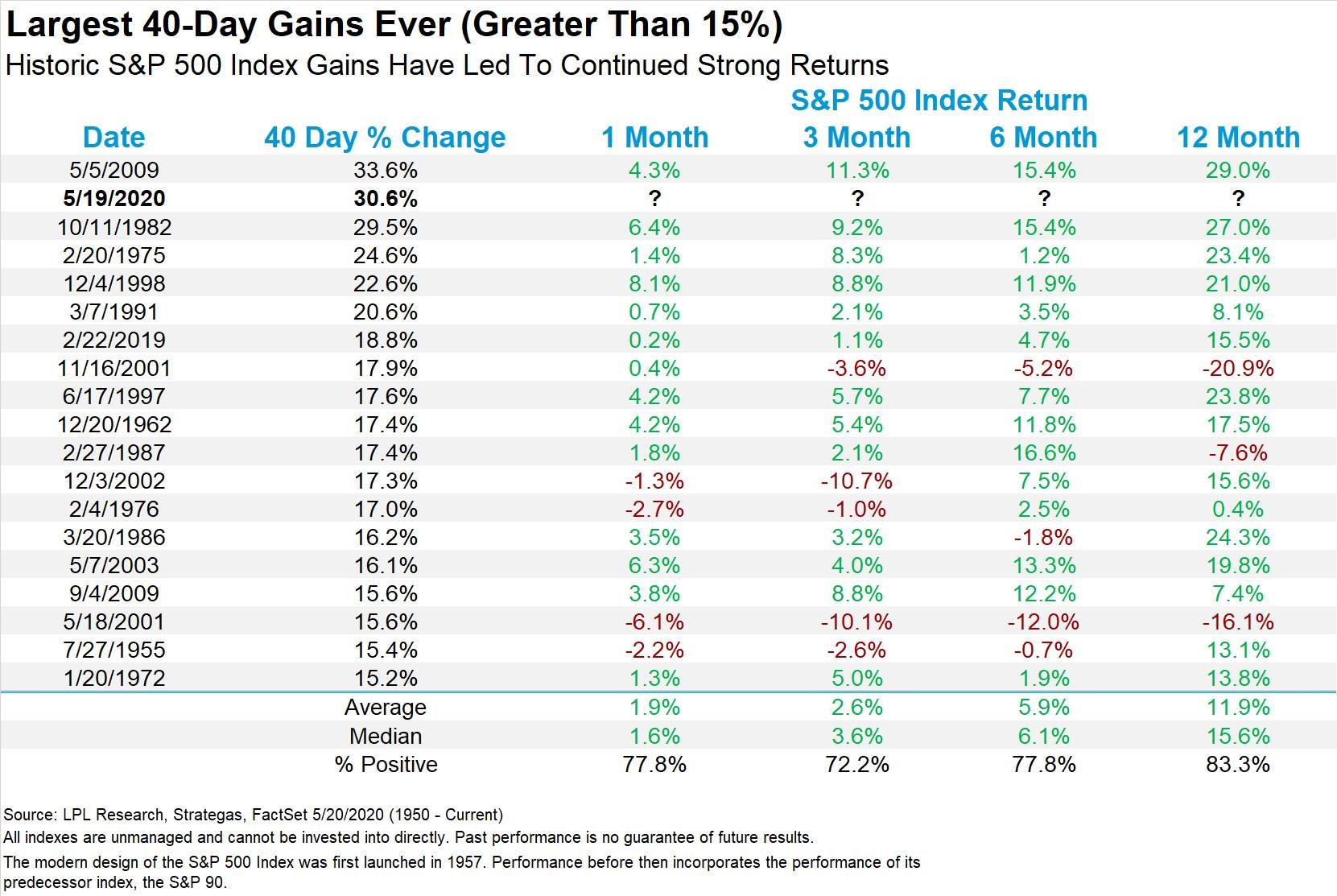 Weekly Market Performance - May 22, 2020: Stocks Solid in ...